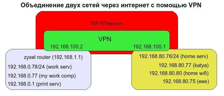 Объединение двух сетей через VPN