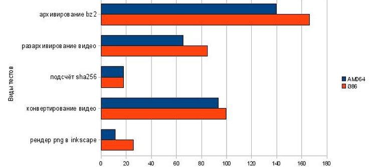 Что выбрать i386 или AMD64