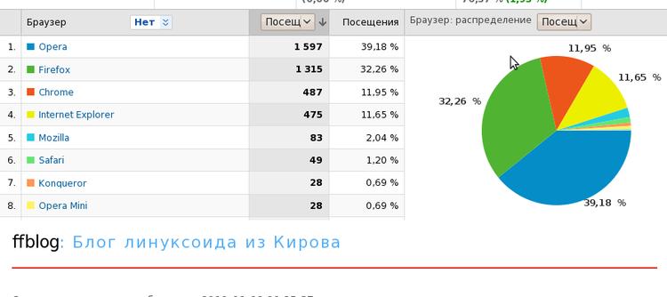 Про всякие статистики браузеров и осей на основании счётчиков